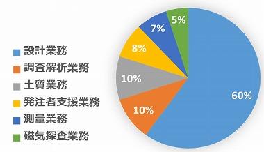 受注業務グラフ